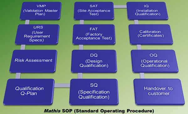 Mathis AG - Standard Operating Procedure SOP
